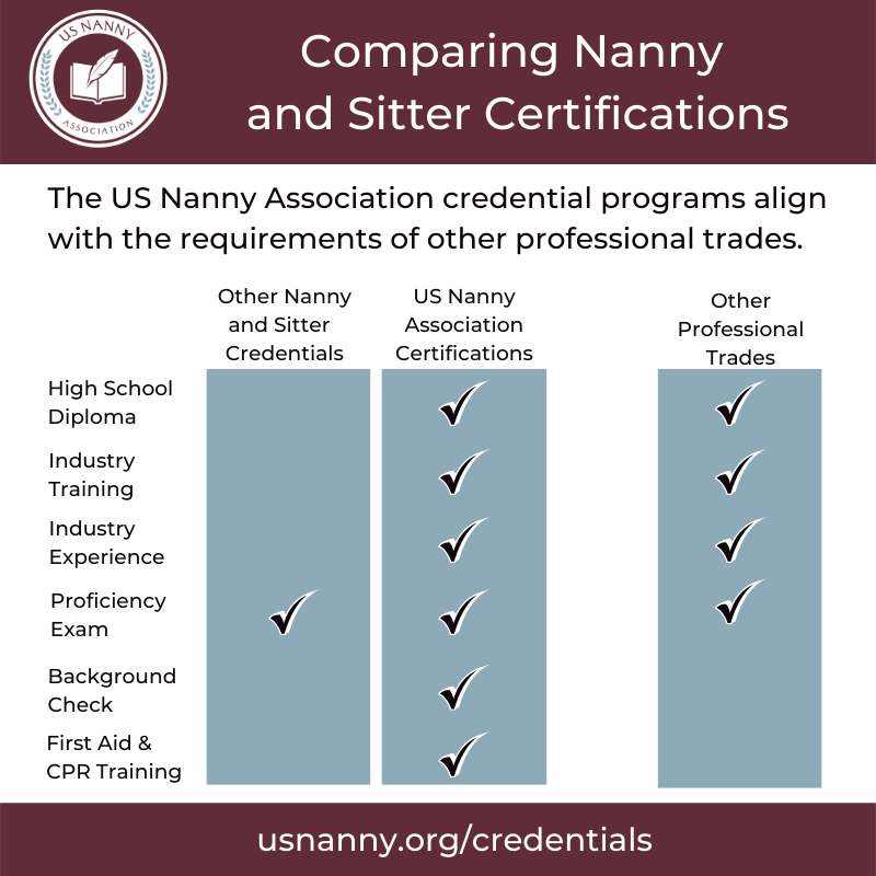 chart comparing nanny industry credentials